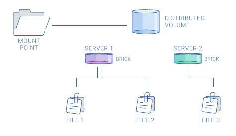 Distributed Volume Graphic